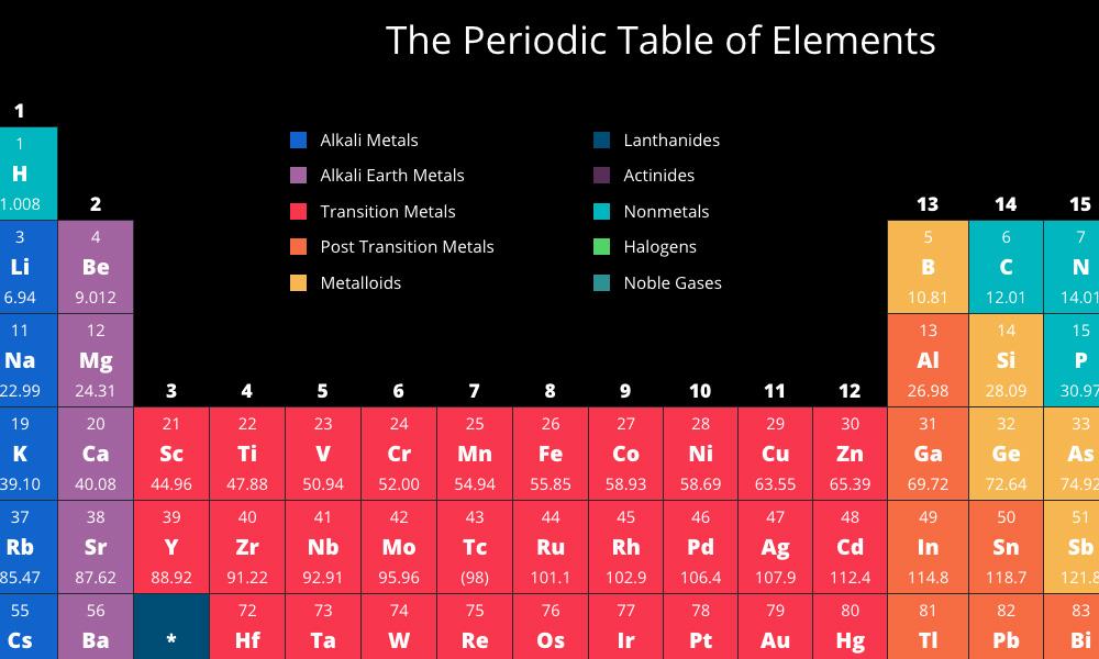 Visionlearning Periodic Table By Avidano Digital
